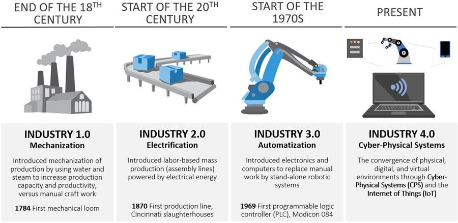 Industry 40 - Jeff diagram