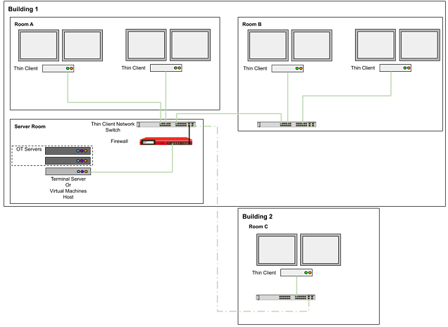 Simplify OT Systems - 3