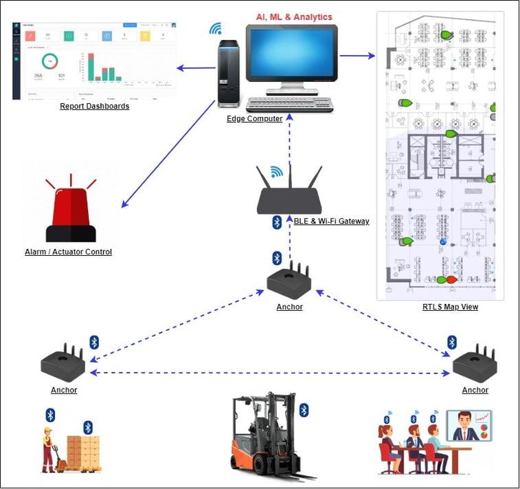 ALBIN-RTLS architecture