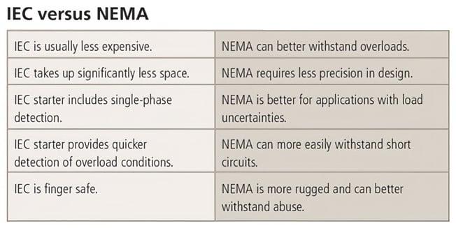 IEC-vs-NEMA