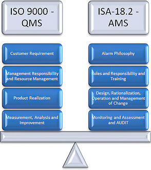 ISO-9000-ANSI-ISA-18-2-2009-alarm-management