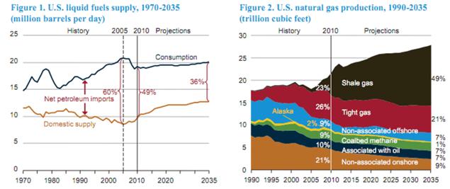 2035 shale gas production