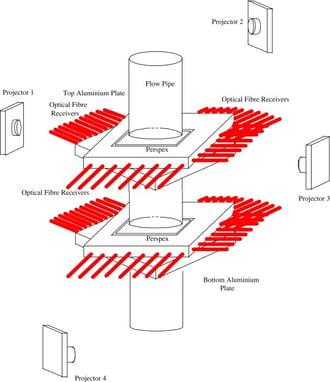 Arrangement of the projectors and optical fibres