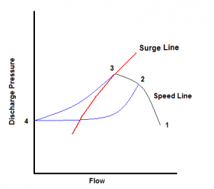 Figure 1: What happens during compressor surge