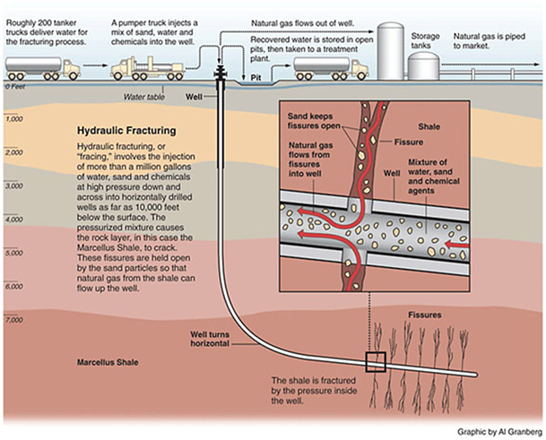 Diagram of a Typical Hydraulic Fracturing Operation