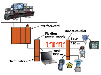 Figure 2. FOUNDATION Fieldbus diagram. Multiple FOUNDATION Fieldbus instruments can be connected to each instrument through the device coupler and then networked back to the host control system.