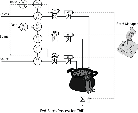 Fed-Batch Process for Chili