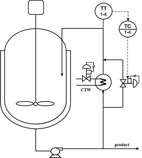 Figure 2 - The throttling of a bypass flow around the process heat exchanger provides a much faster initial response that provides separation of the first stage self-regulating and the second stage integrating responses.