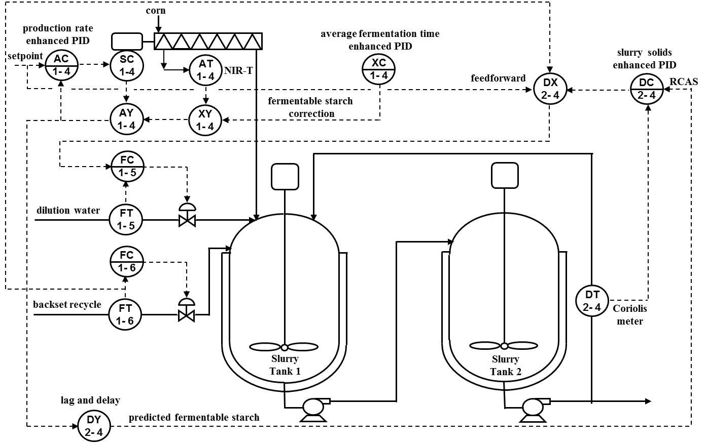 ISA-Interchange-Insights-Optimizing-Ethanol-Plants-Rev0