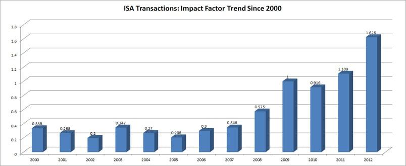 ISA Transactions  Impact Factor 2012