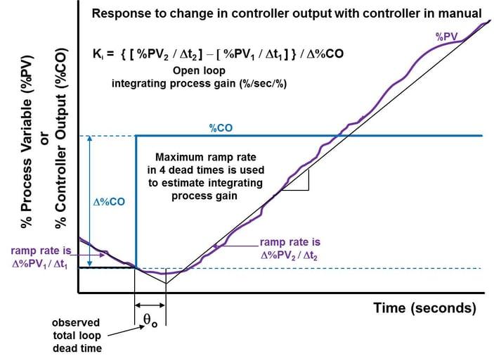Integrating Process Response