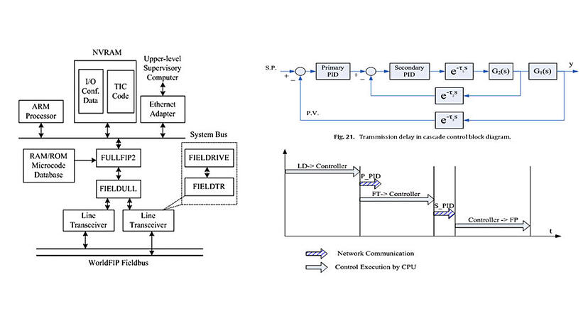 LAS-integrated-soft-PLC-system-based-on-WorldFIP-fieldbus