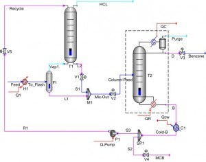 MCB separation process schematic