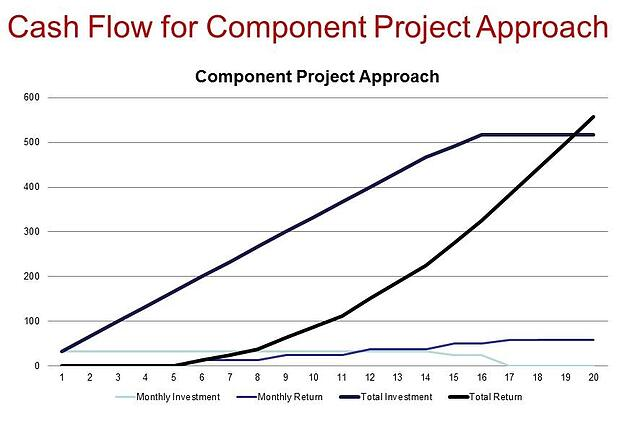 MES_Component Project Approach