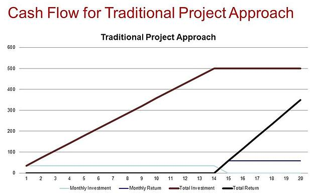 MES_Traditional Project Approach