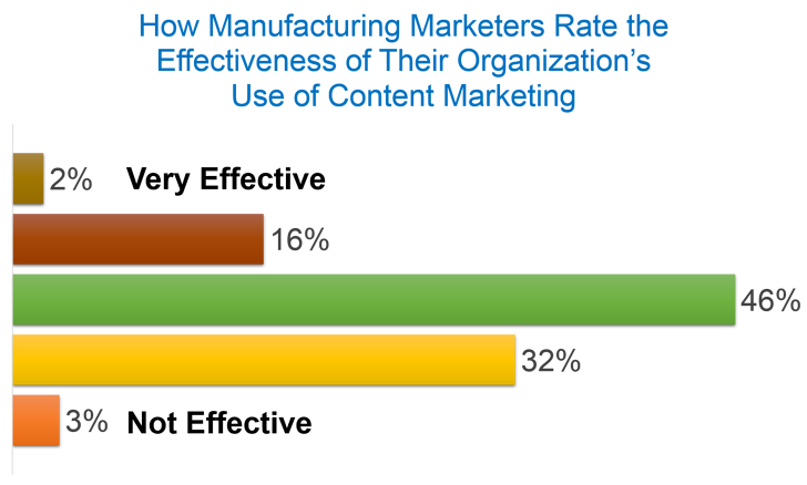 Manufacturing Marketers Rate Effectiveness Content Marketing
