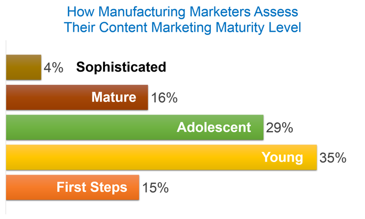 Manufacturing Marketers View Content Marketing Maturity Level