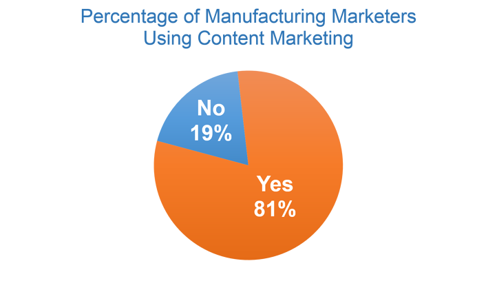 Percentage of Manufacturing Marketers Leveraging Content Marketing