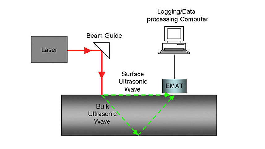 Pre-processing-of-data-coming-from-a-laser-EMAT-system-for-non-destructive-testing-of-steel-slabs