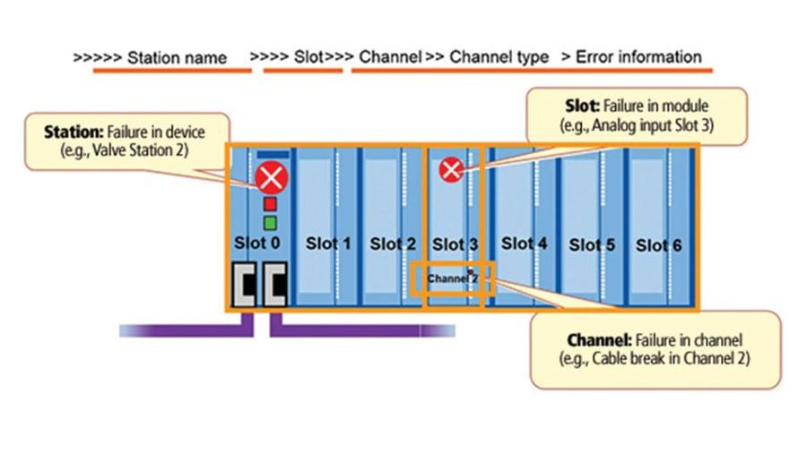 profibus-dp-diagnostics-hardware-alarms