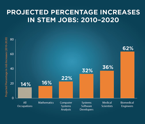 Projected Percentage Increases STEM Jobs