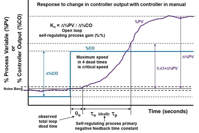 Self-Regulating Process Response