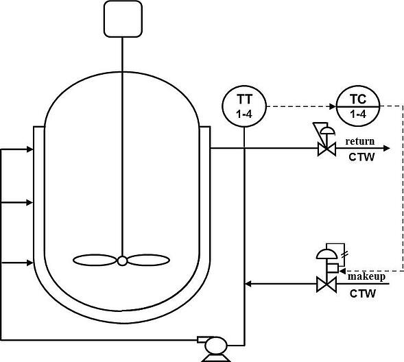 Figure 2: Control of Jacket Outlet Temperature
