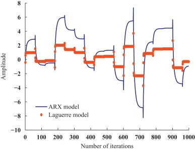 Validation of the Laguerre model.