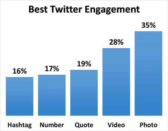 best twitter engagement