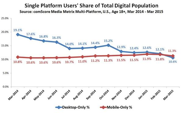 comscore-single-platform-users-share-of-total-digital-population