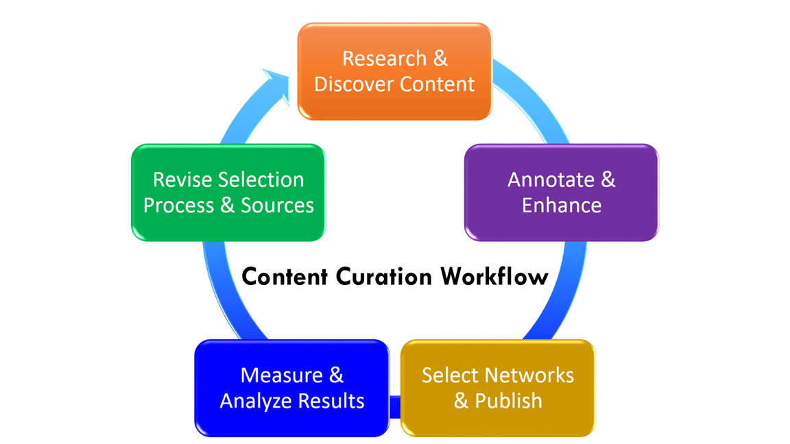 content-curation-workflow
