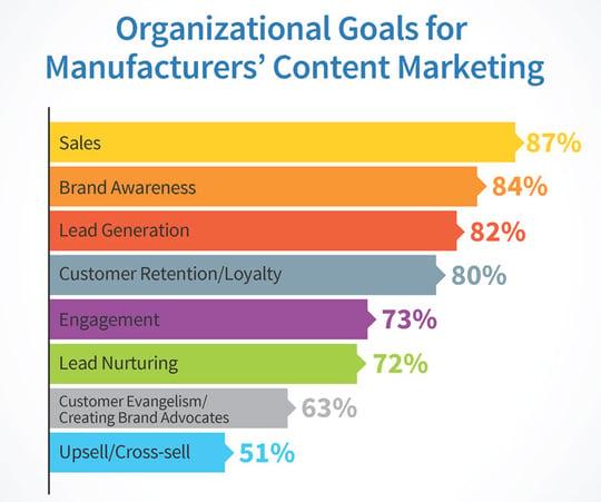 content-marketing-goals-2016-CMI-report