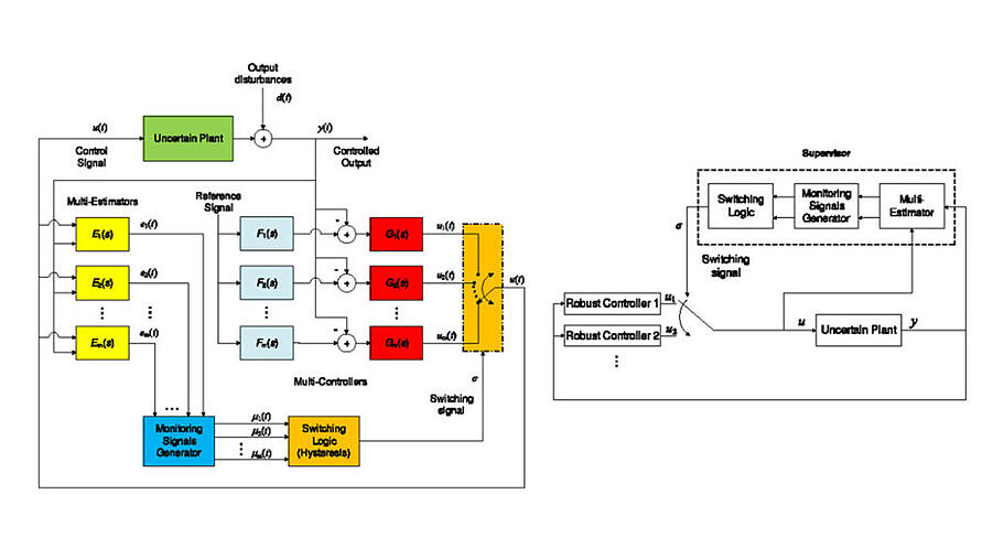 decentralized-supervisory-based-switching-control-for-uncertain-multivariable-plants-with-variable-input-output-pairing