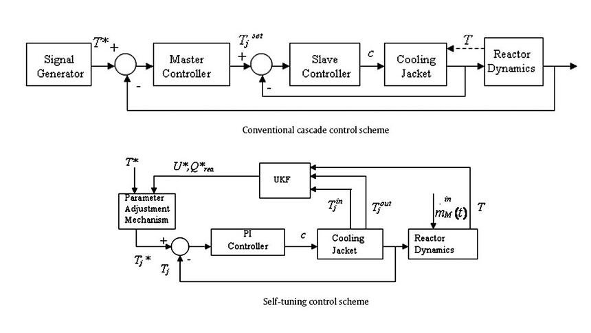 design-of-a-self-tuning-regulator-for-temperature-control-of-a-polymerization-reactor