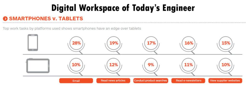 digital-workspace-engineers-smartphones-vs-tablets-ieee-engineering360-2014
