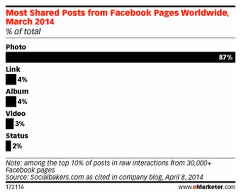 emarketer-posts-with-images-engagement