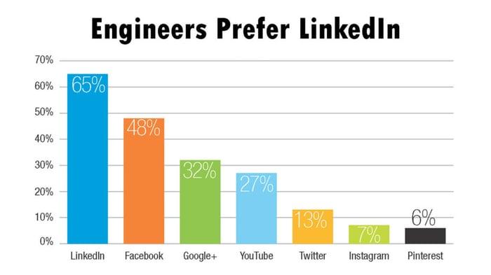 engineers-prefer-linkedin