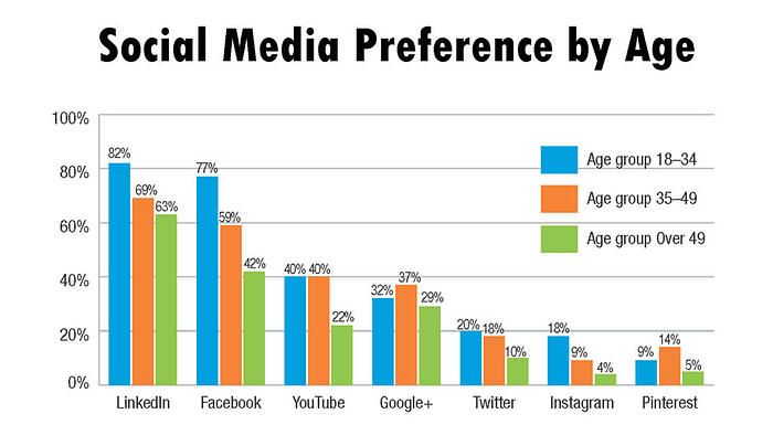 engineers-social-media-preference-by-age