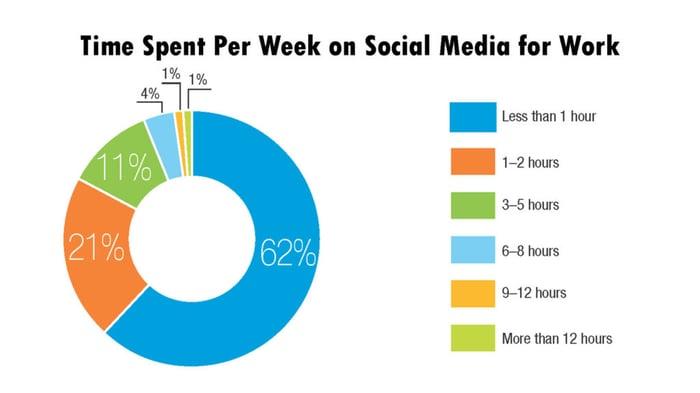 engineers-time-spent-per-week-on-social-media