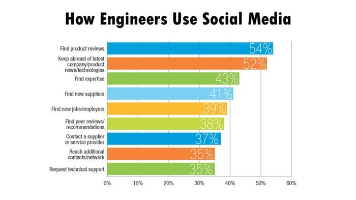 engineers-use-social-media