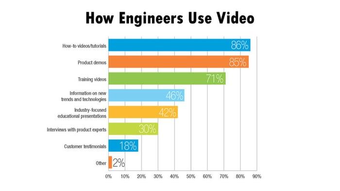 engineers-use-video