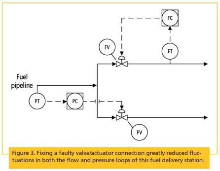 Fix Process Control Loop Problems, Loop Wiring Diagram For Flow Control