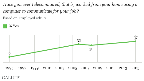growth-of-telecommuting-1995-2015
