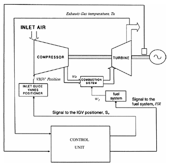 General schematic of a heat recovery power plant in a combined cycle