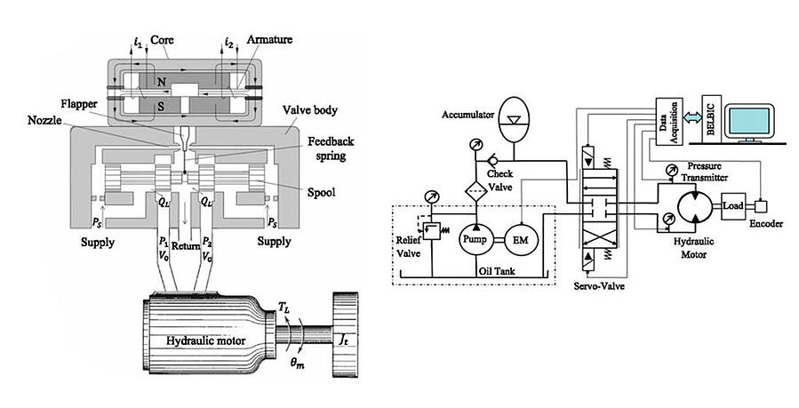 identification-and-real-time-position-control-of-a-servo-hydraulic-rotary-actuator-by-means-of-a-neurobiologically-motivated-algorithm