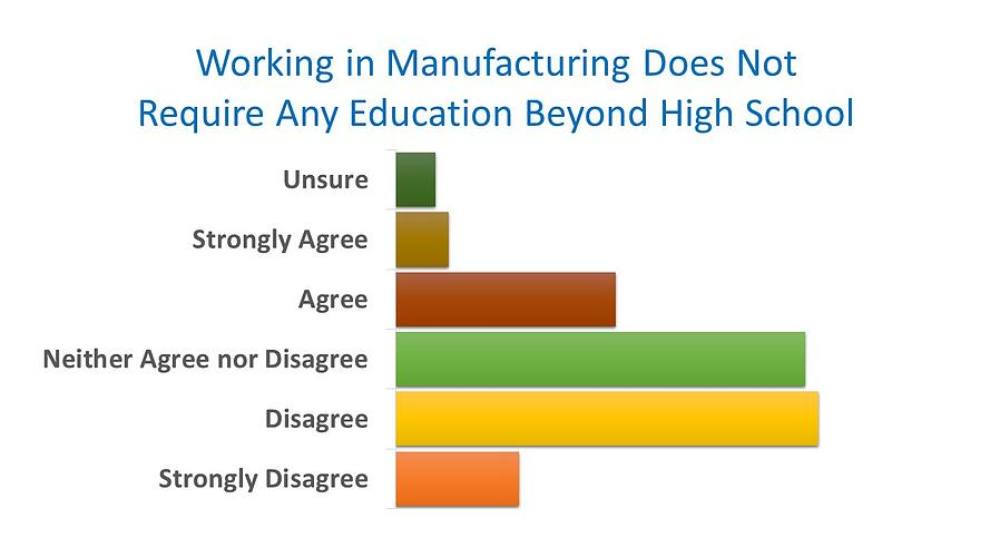 manufacturing does not require education beyond high school