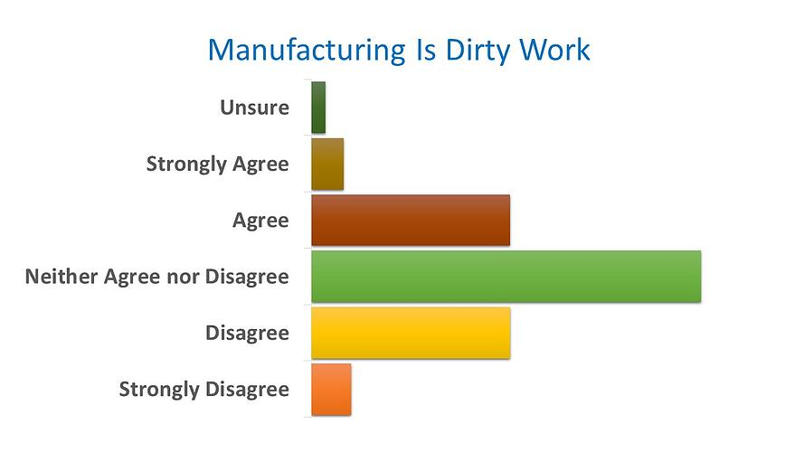 manufacturing is dirty work