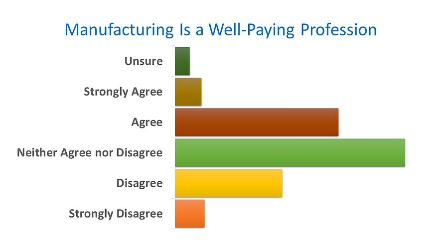 manufacturing is well-paying