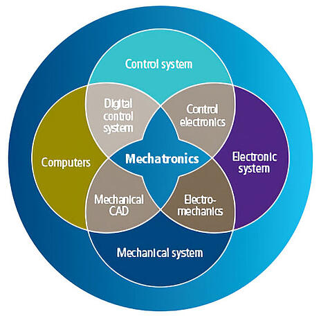 Mechatronics The Evolution From Mechanical To Information Based Industrial Automation