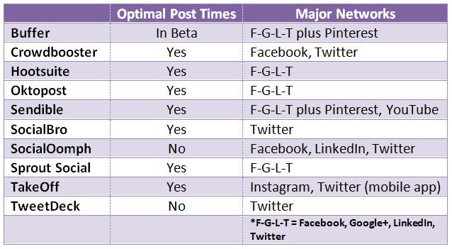 social-media-management-platforms